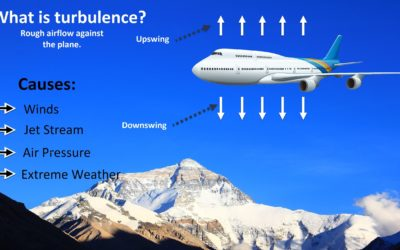 Flight Turbulence: Everything you need to know